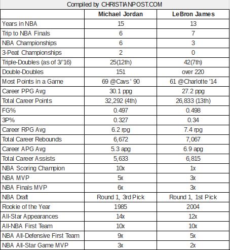 lebron-james-vs-michael-jordan-career-stats